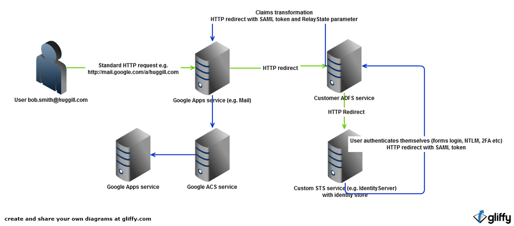 Setting up Google Apps Single Sign On (SSO) with ADFS 2.0 and a ...