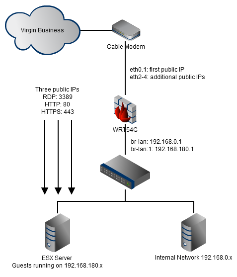 Configuring multiple public DHCP IP addresses on a Linksys